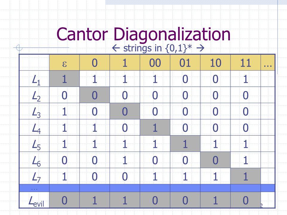 22 Cantor Diagonalization  0100011011… L 1 1111001 L 2 0000000 L 3 1000000 L 4 1101000 L 5 1111111 L 6 0010001 L 7 1001111...