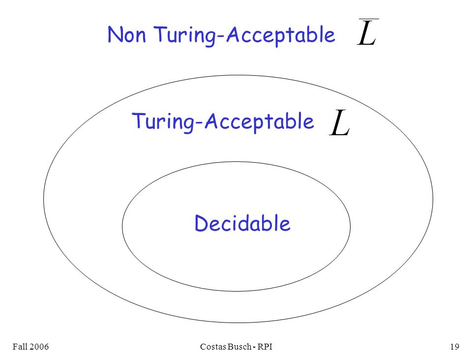Fall 2006Costas Busch - RPI19 Decidable Turing-Acceptable Non Turing-Acceptable