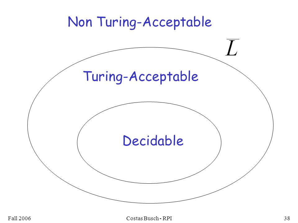 Fall 2006Costas Busch - RPI38 Decidable Turing-Acceptable Non Turing-Acceptable