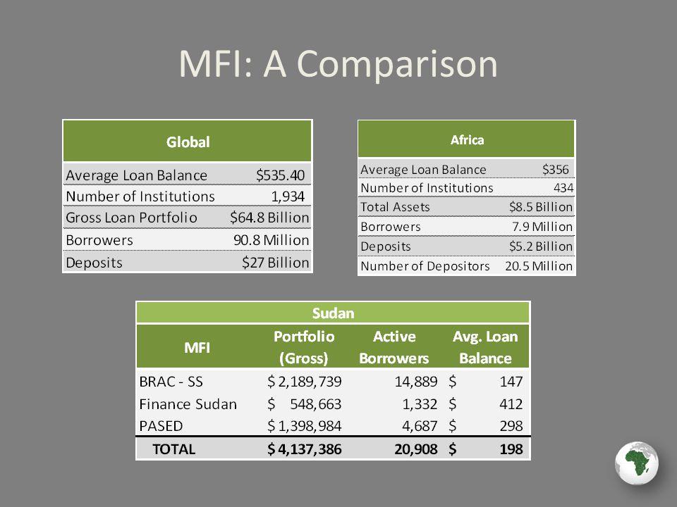 MFI: A Comparison