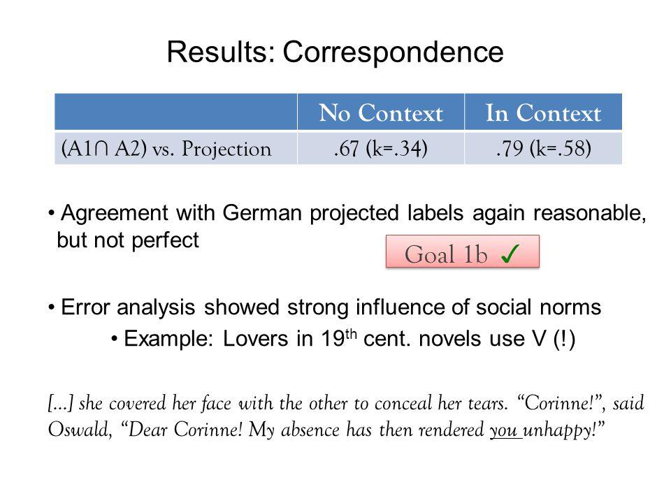 Results: Correspondence No ContextIn Context (A1 ∩ A2) vs.