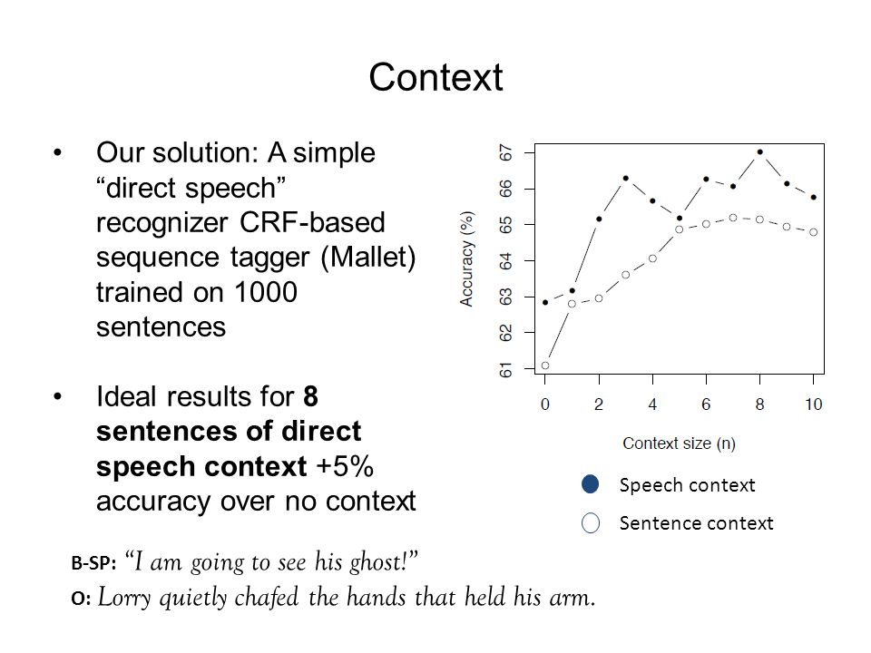 Context Our solution: A simple direct speech recognizer CRF-based sequence tagger (Mallet) trained on 1000 sentences Ideal results for 8 sentences of direct speech context +5% accuracy over no context Sentence context Speech context B-SP: I am going to see his ghost! O: Lorry quietly chafed the hands that held his arm.