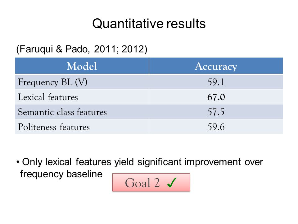 Quantitative results ModelAccuracy Frequency BL (V)59.1 Lexical features 67.0 Semantic class features57.5 Politeness features59.6 Only lexical features yield significant improvement over frequency baseline Goal 2 ✓ (Faruqui & Pado, 2011; 2012)