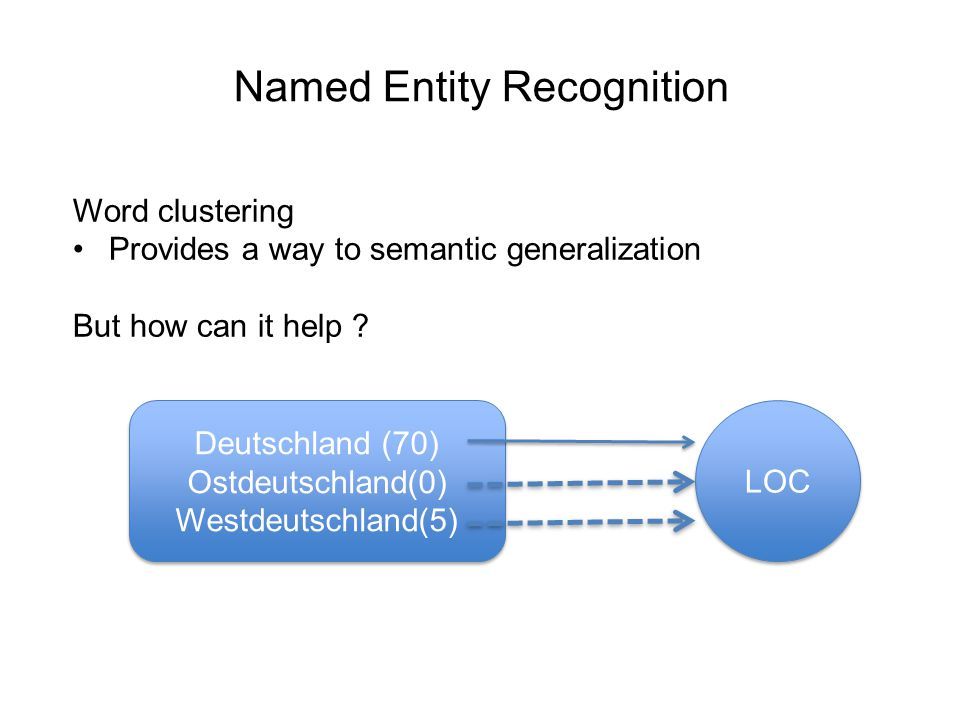 Named Entity Recognition Word clustering Provides a way to semantic generalization But how can it help .