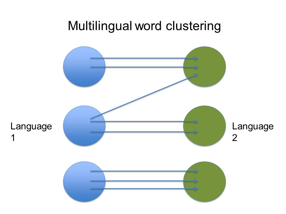 Multilingual word clustering Language 1 Language 2