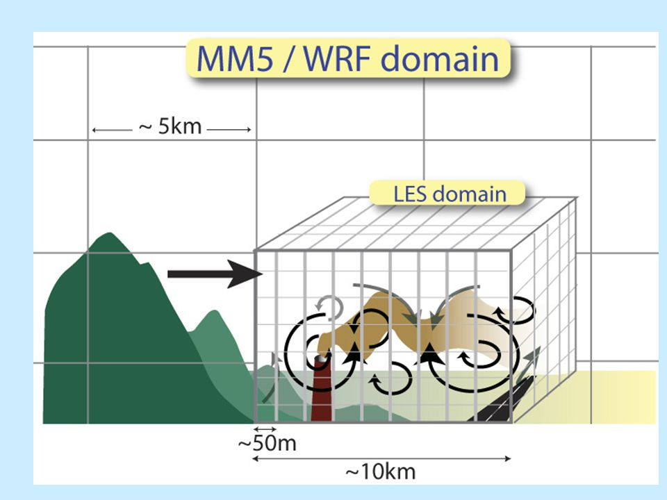 Future Direction of LES for PBL Research Realistic surface –complex terrain, land use, waves PBL under severe weather