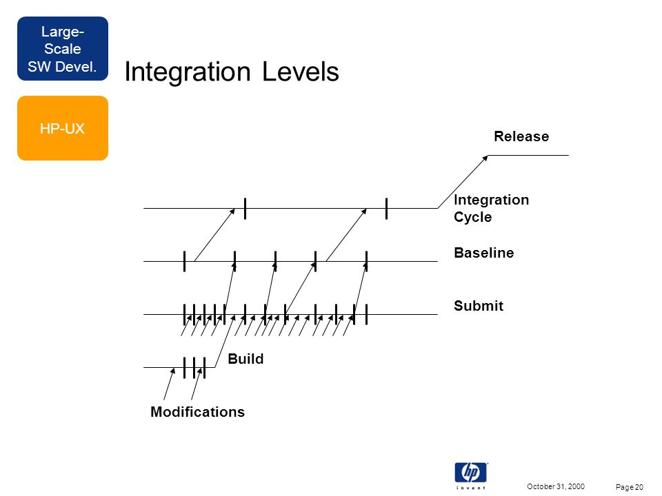 Large- Scale SW Devel. October 31, 2000 Page 20 Integration Levels Build Submit Baseline Integration Cycle Release Modifications HP-UX