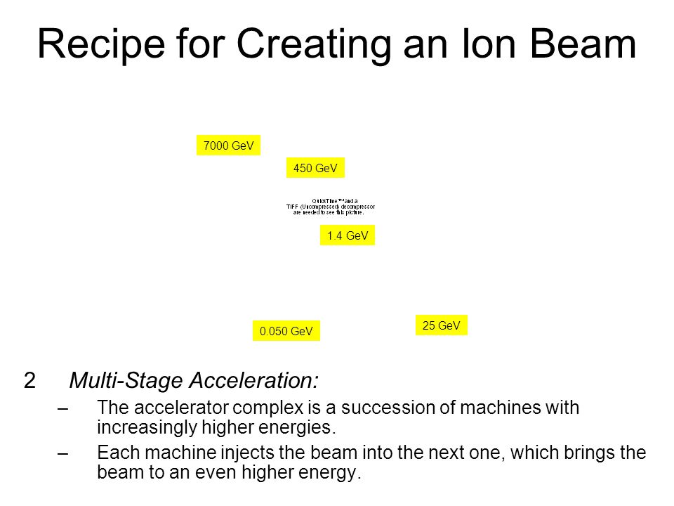 July 25, 2008Abigail Bickley, PAN 200810 Recipe for Creating an Ion Beam 2Multi-Stage Acceleration: –The accelerator complex is a succession of machines with increasingly higher energies.