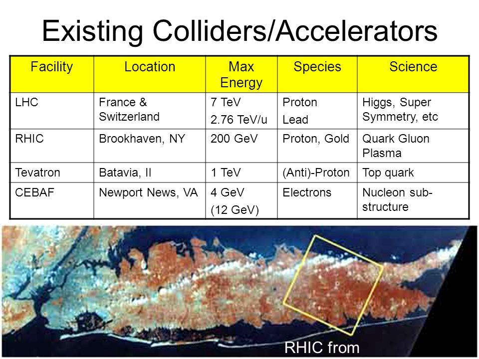 July 25, 2008Abigail Bickley, PAN 200815 Existing Colliders/Accelerators FacilityLocationMax Energy SpeciesScience LHCFrance & Switzerland 7 TeV 2.76 TeV/u Proton Lead Higgs, Super Symmetry, etc RHICBrookhaven, NY200 GeVProton, GoldQuark Gluon Plasma TevatronBatavia, Il1 TeV(Anti)-ProtonTop quark CEBAFNewport News, VA4 GeV (12 GeV) ElectronsNucleon sub- structure RHIC from space