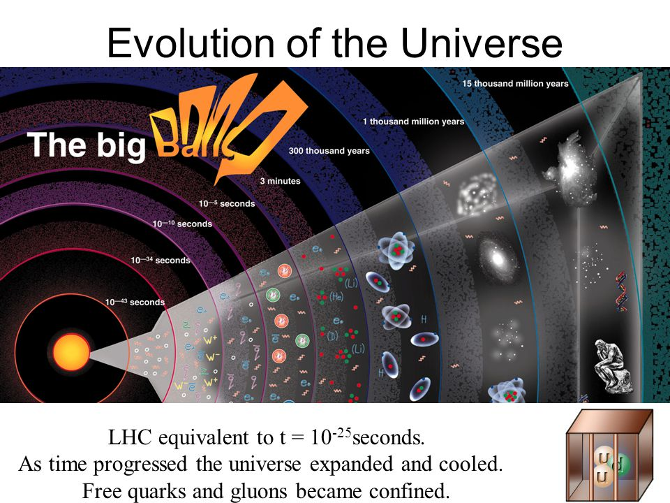 July 25, 2008Abigail Bickley, PAN 200817 Evolution of the Universe LHC equivalent to t = 10 -25 seconds.