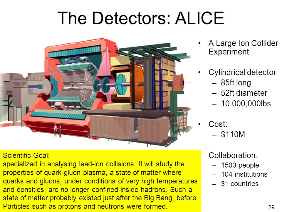 July 25, 2008Abigail Bickley, PAN 200829 The Detectors: ALICE A Large Ion Collider Experiment Cylindrical detector –85ft long –52ft diameter –10,000,000lbs Cost: –$110M Collaboration: –1500 people –104 institutions –31 countries Scientific Goal: specialized in analysing lead-ion collisions.