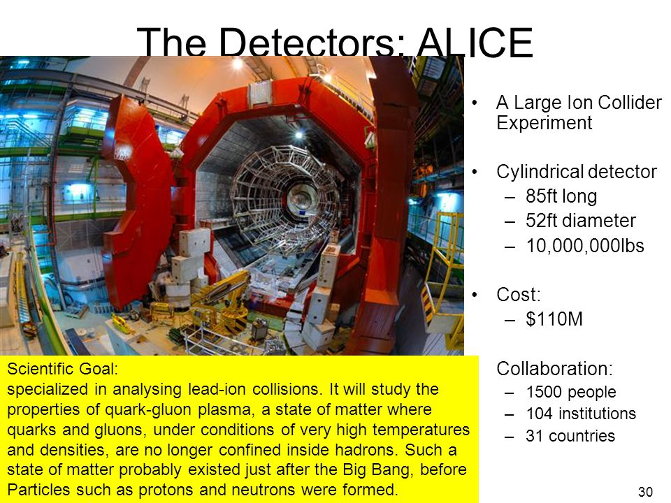 July 25, 2008Abigail Bickley, PAN 200830 The Detectors: ALICE A Large Ion Collider Experiment Cylindrical detector –85ft long –52ft diameter –10,000,000lbs Cost: –$110M Collaboration: –1500 people –104 institutions –31 countries Scientific Goal: specialized in analysing lead-ion collisions.