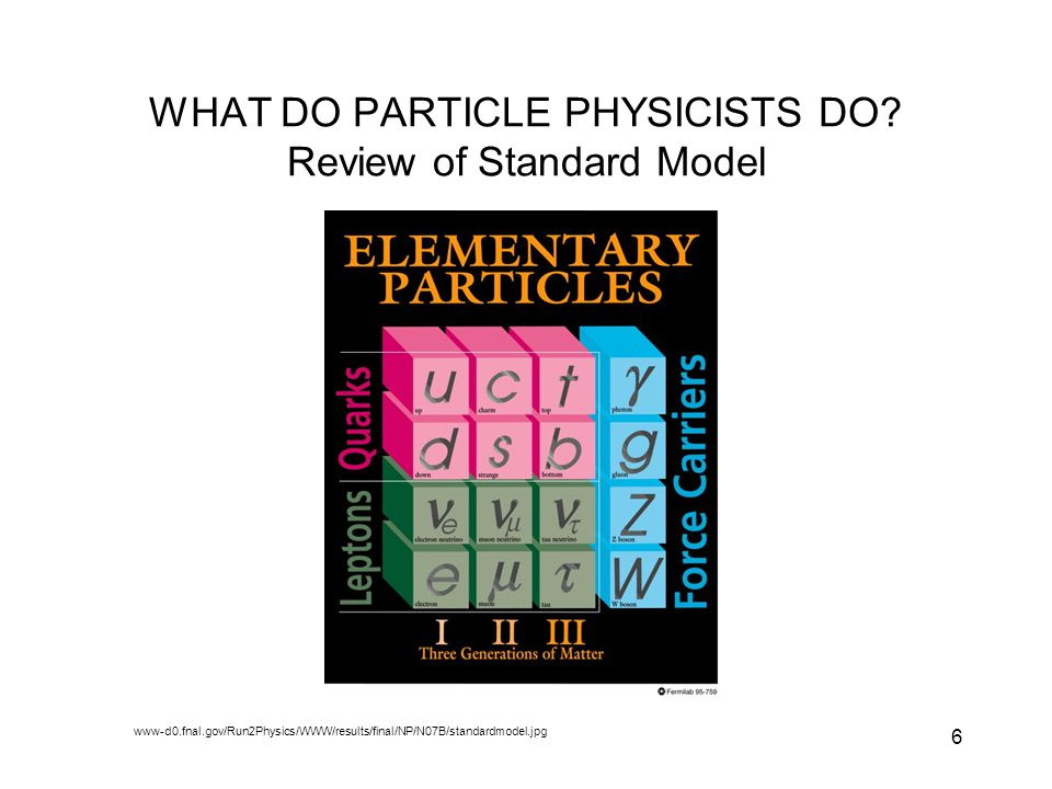6 WHAT DO PARTICLE PHYSICISTS DO? Review of Standard Model www-d0.fnal.gov/Run2Physics/WWW/results/final/NP/N07B/standardmodel.jpg