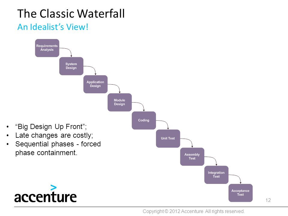"The Classic Waterfall An Idealist's View! Copyright © 2012 Accenture All rights reserved. 12 ""Big Design Up Front""; Late changes are costly; Sequentia"