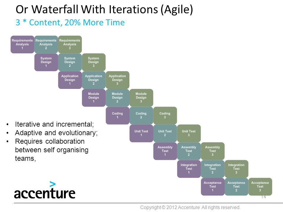 Or Waterfall With Iterations (Agile) 3 * Content, 20% More Time Copyright © 2012 Accenture All rights reserved. 14 Iterative and incremental; Adaptive