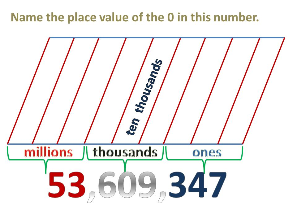 Name the place value of the 0 in this number.