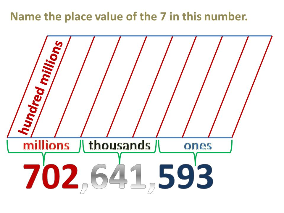 Name the place value of the 7 in this number.
