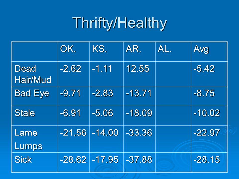 Thrifty/Healthy OK.KS.AR.AL.Avg Dead Hair/Mud -2.62-1.1112.55-5.42 Bad Eye -9.71-2.83-13.71-8.75 Stale-6.91-5.06-18.09-10.02 LameLumps-21.56-14.00-33.36-22.97 Sick-28.62-17.95-37.88-28.15