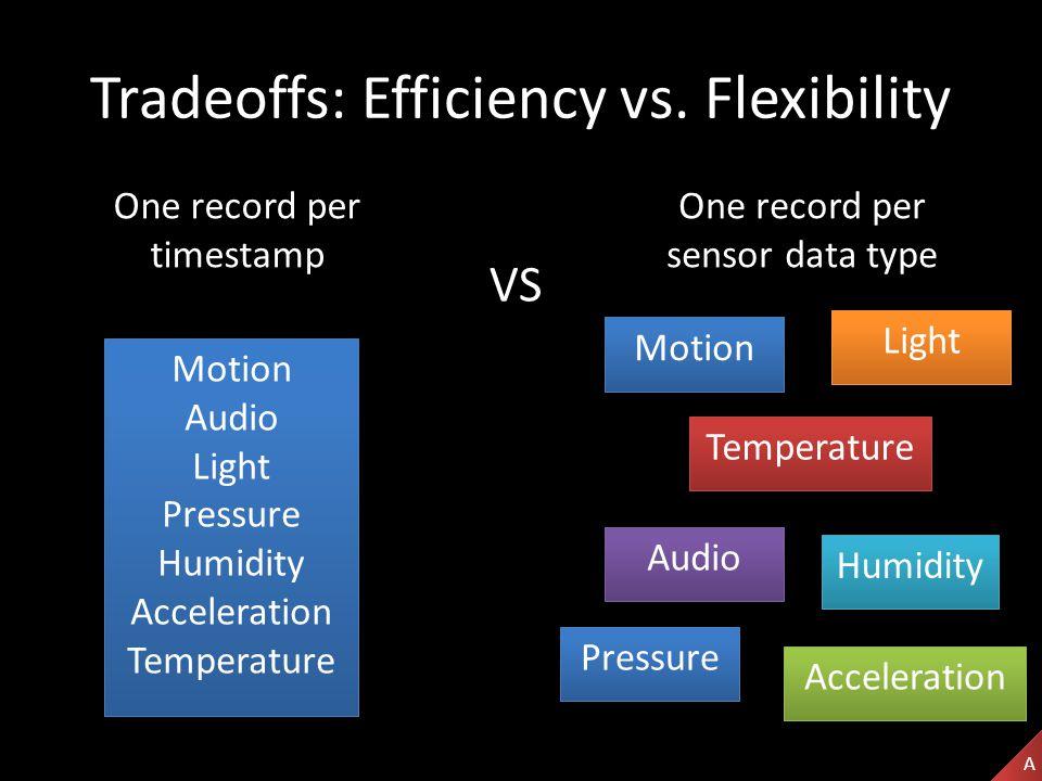 Tradeoffs: Efficiency vs.