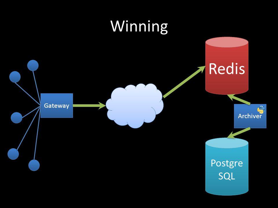 Winning Redis Gateway Postgre SQL Archiver