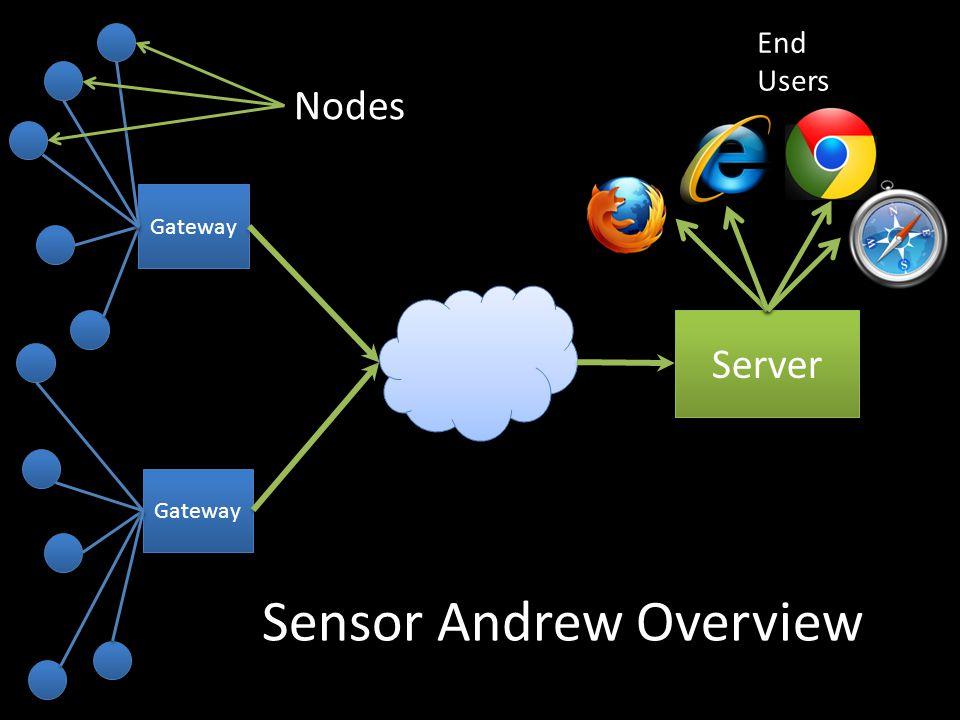 Gateway Server End Users Sensor Andrew Overview Nodes
