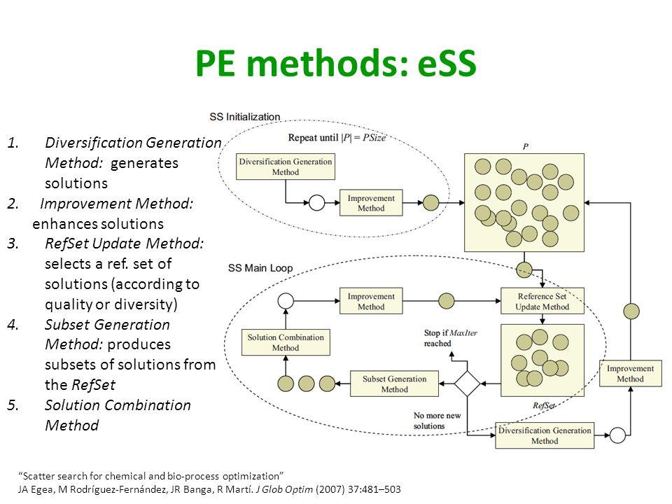 PE methods: eSS Scatter search for chemical and bio-process optimization JA Egea, M Rodríguez-Fernández, JR Banga, R Martí.