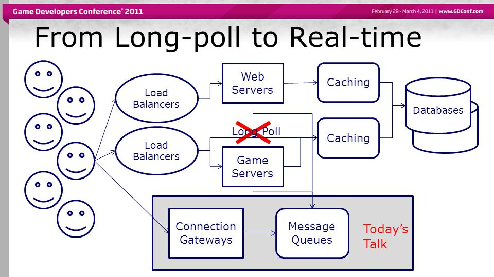 Monitoring  Example counters:  Number of connected users  Number of queues  Messages routed per second  Round trip time for routed messages  Distributed clock work-around.