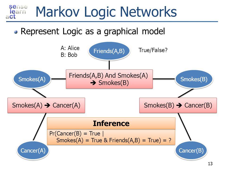 Smokes(A)  Cancer(A) Smokes(B)  Cancer(B) Friends(A,B) And Smokes(A)  Smokes(B) Friends(A,B) And Smokes(A)  Smokes(B) Markov Logic Networks Repres
