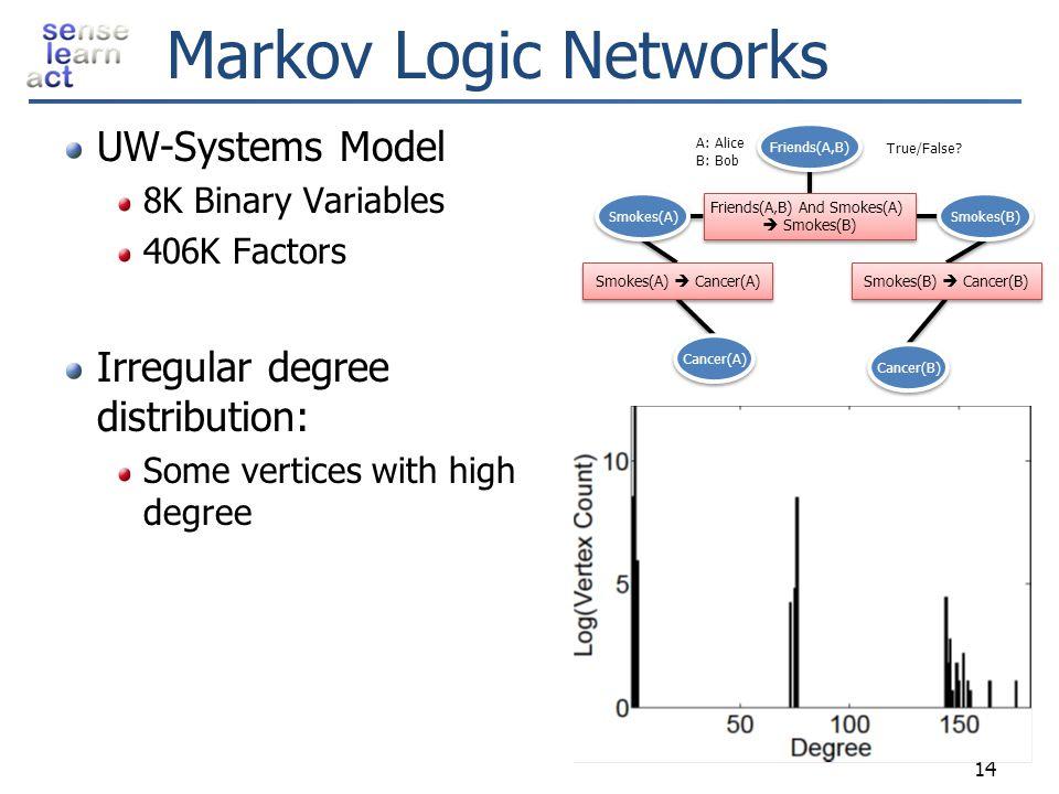 Markov Logic Networks 14 Smokes(A)  Cancer(A) Smokes(B)  Cancer(B) Friends(A,B) And Smokes(A)  Smokes(B) Friends(A,B) And Smokes(A)  Smokes(B) Can