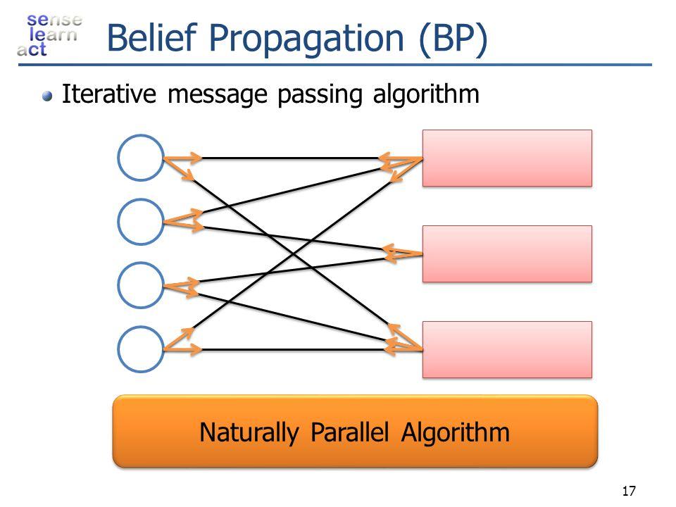 Belief Propagation (BP) Iterative message passing algorithm Naturally Parallel Algorithm 17