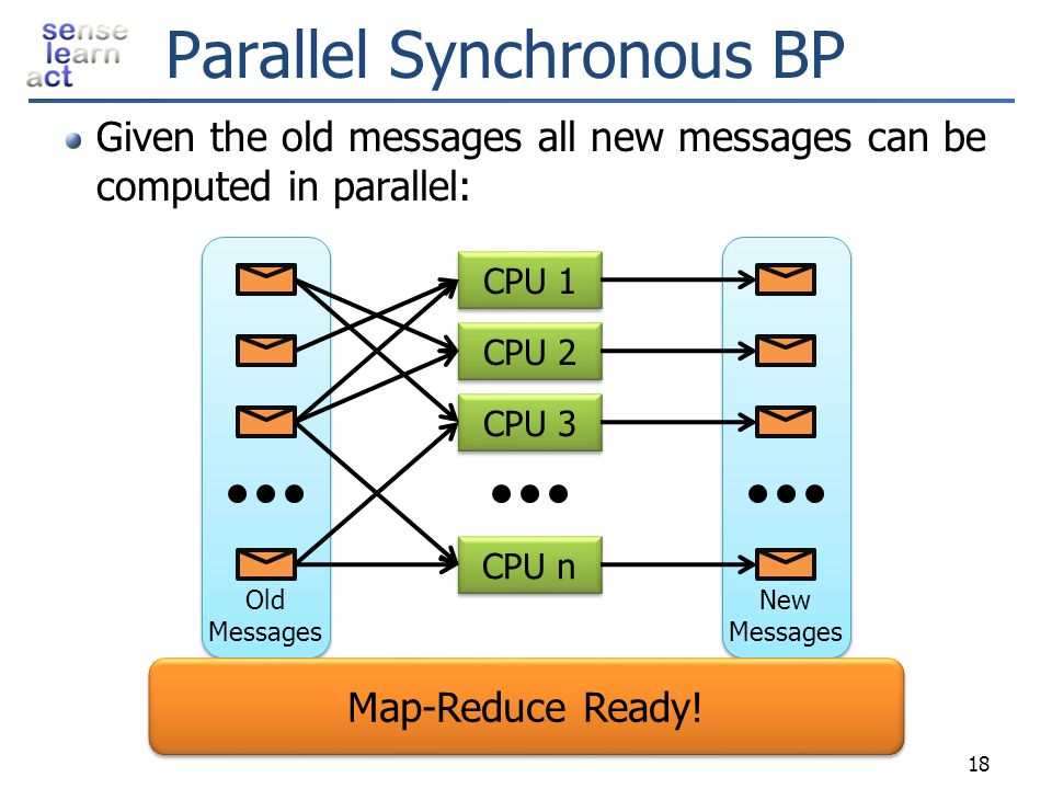 Parallel Synchronous BP Given the old messages all new messages can be computed in parallel: 18 New Messages New Messages Old Messages Old Messages CP