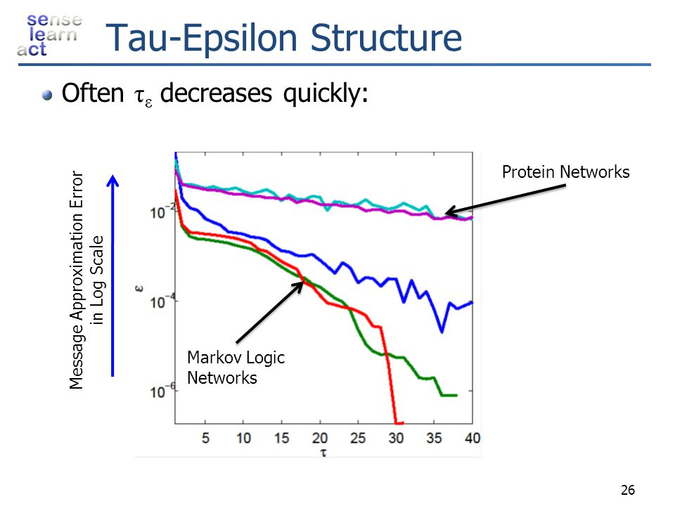 Tau-Epsilon Structure Often τ ε decreases quickly: 26 Markov Logic Networks Protein Networks Message Approximation Error in Log Scale