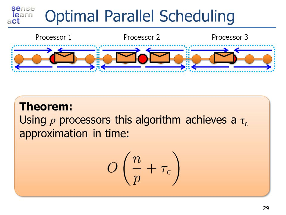 Optimal Parallel Scheduling Processor 1Processor 2Processor 3 29 Theorem: Using p processors this algorithm achieves a τ ε approximation in time: Theo