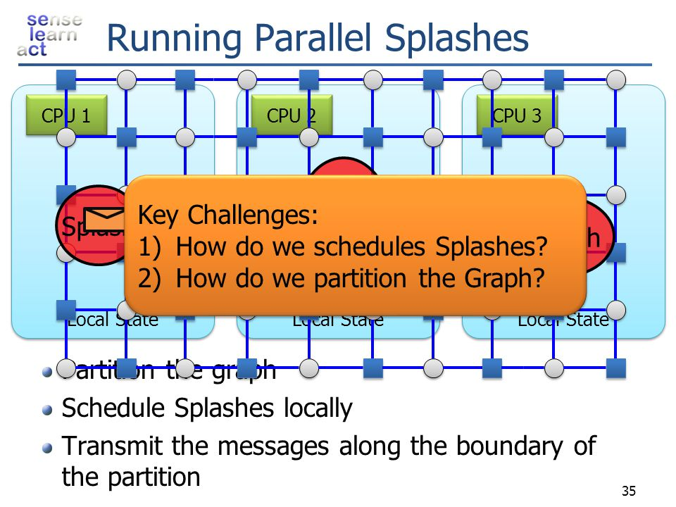 Local State CPU 2 Local State CPU 3 Local State CPU 1 Running Parallel Splashes Partition the graph Schedule Splashes locally Transmit the messages al