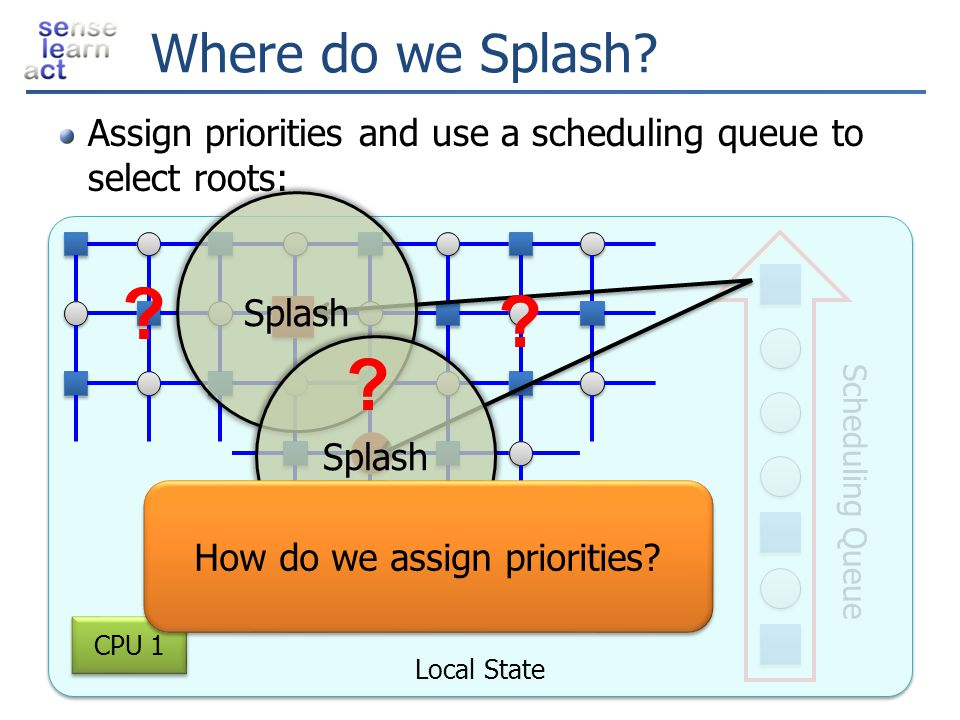 Local State Scheduling Queue Where do we Splash? Assign priorities and use a scheduling queue to select roots: Splash ? ? ? CPU 1 How do we assign pri