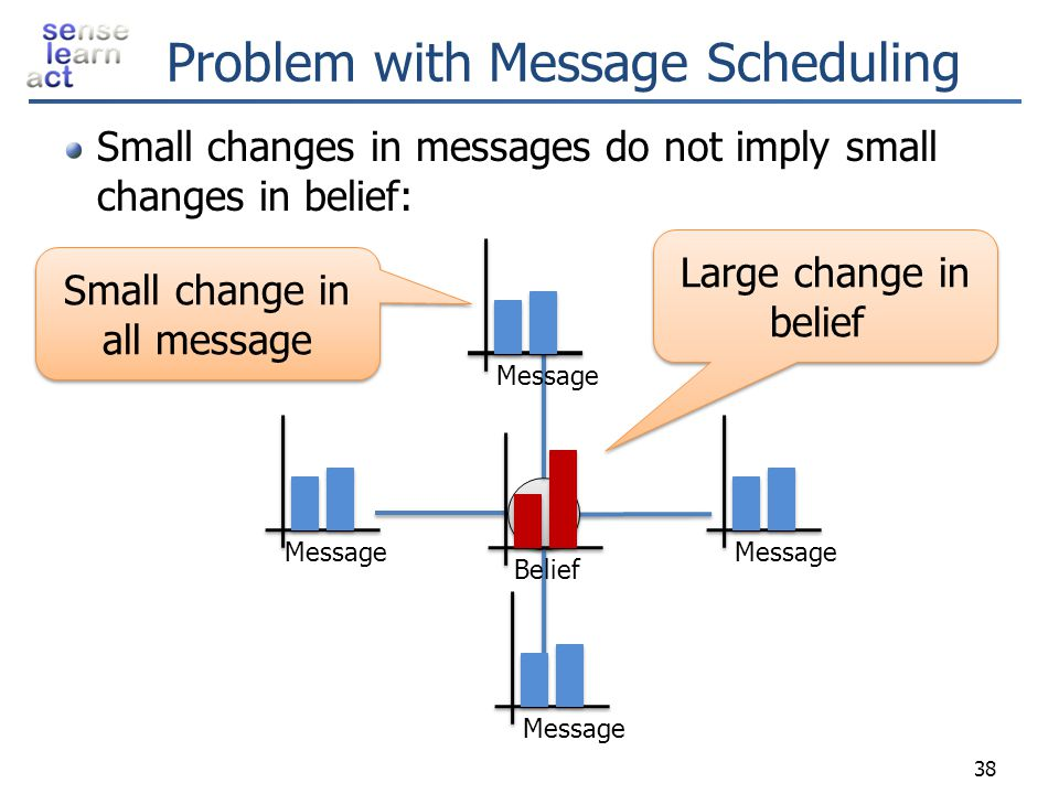 Problem with Message Scheduling Small changes in messages do not imply small changes in belief: 38 Small change in all message Small change in all mes
