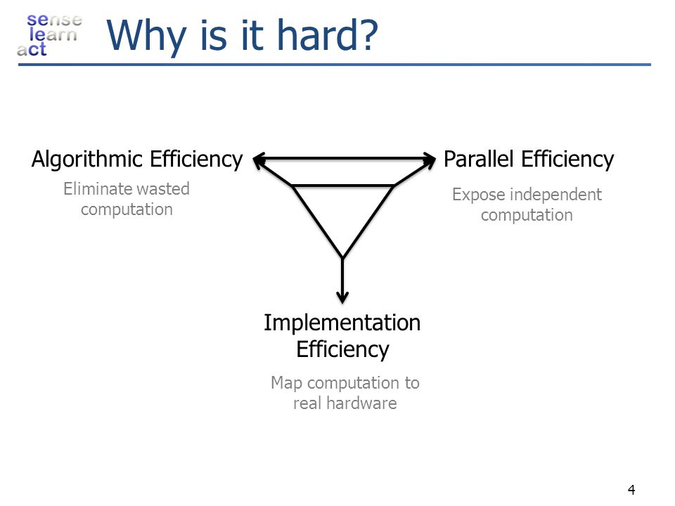 Why is it hard? 4 Algorithmic EfficiencyParallel Efficiency Implementation Efficiency Eliminate wasted computation Expose independent computation Map