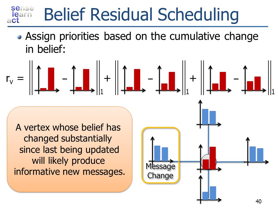 Belief Residual Scheduling Assign priorities based on the cumulative change in belief: 11 + 1 + r v = Message Change Message Change 40 A vertex whose