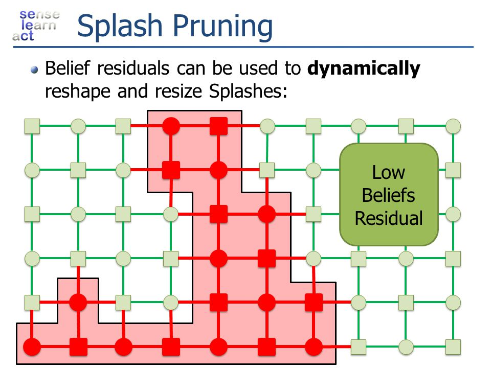 Splash Pruning Belief residuals can be used to dynamically reshape and resize Splashes: Low Beliefs Residual