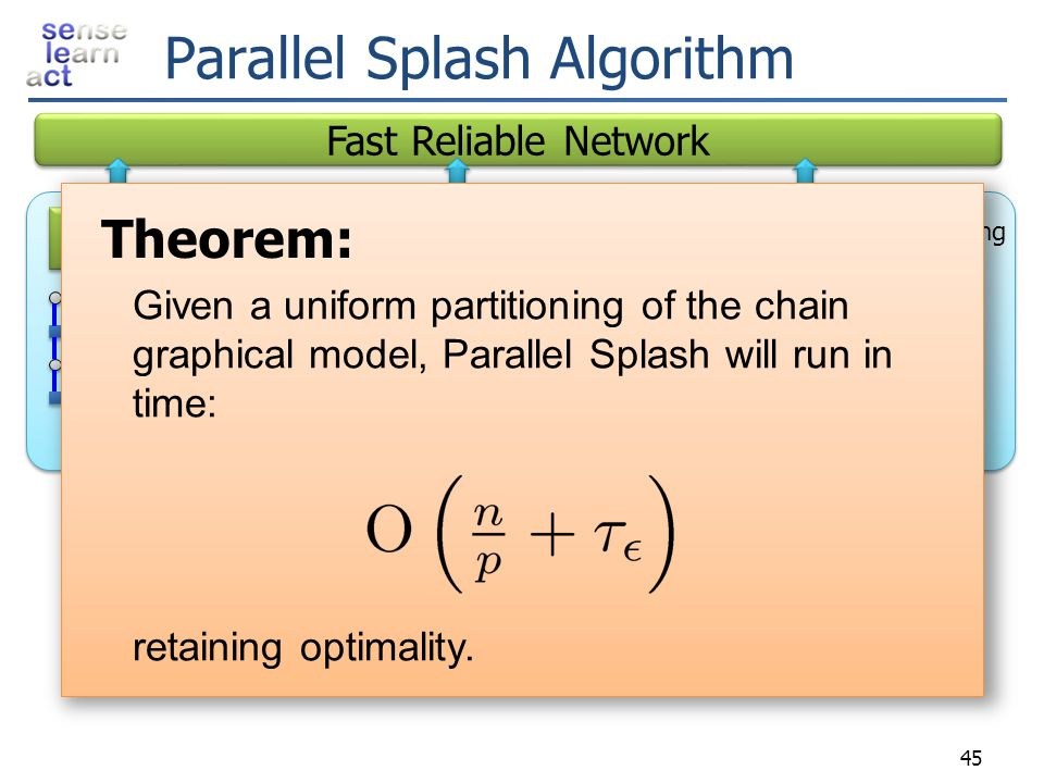 Parallel Splash Algorithm Partition factor graph over processors Schedule Splashes locally using belief residuals Transmit messages on boundary Local