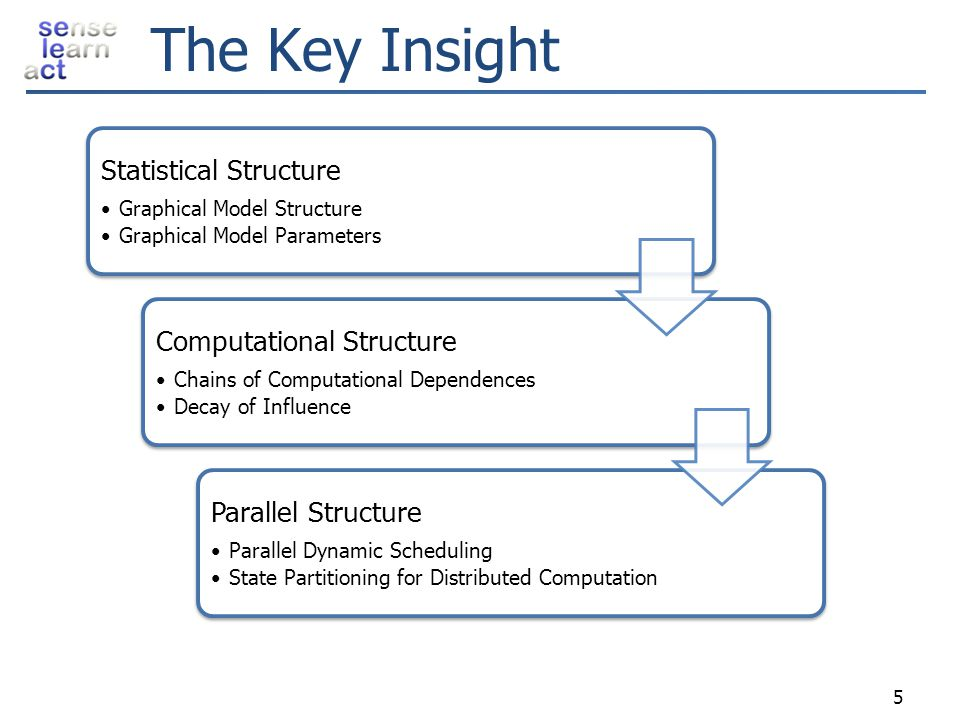 The Key Insight 5 Statistical Structure Graphical Model Structure Graphical Model Parameters Computational Structure Chains of Computational Dependenc