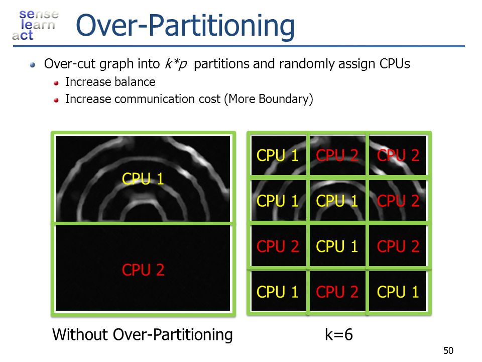 Over-Partitioning Over-cut graph into k*p partitions and randomly assign CPUs Increase balance Increase communication cost (More Boundary) CPU 1 CPU 2