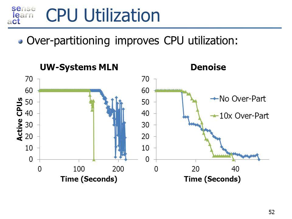 CPU Utilization Over-partitioning improves CPU utilization: 52
