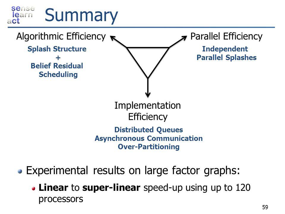 Summary 59 Algorithmic EfficiencyParallel Efficiency Implementation Efficiency Independent Parallel Splashes Splash Structure + Belief Residual Schedu
