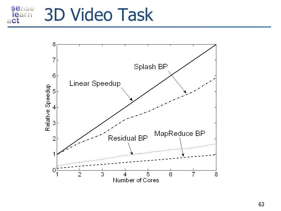 3D Video Task 63