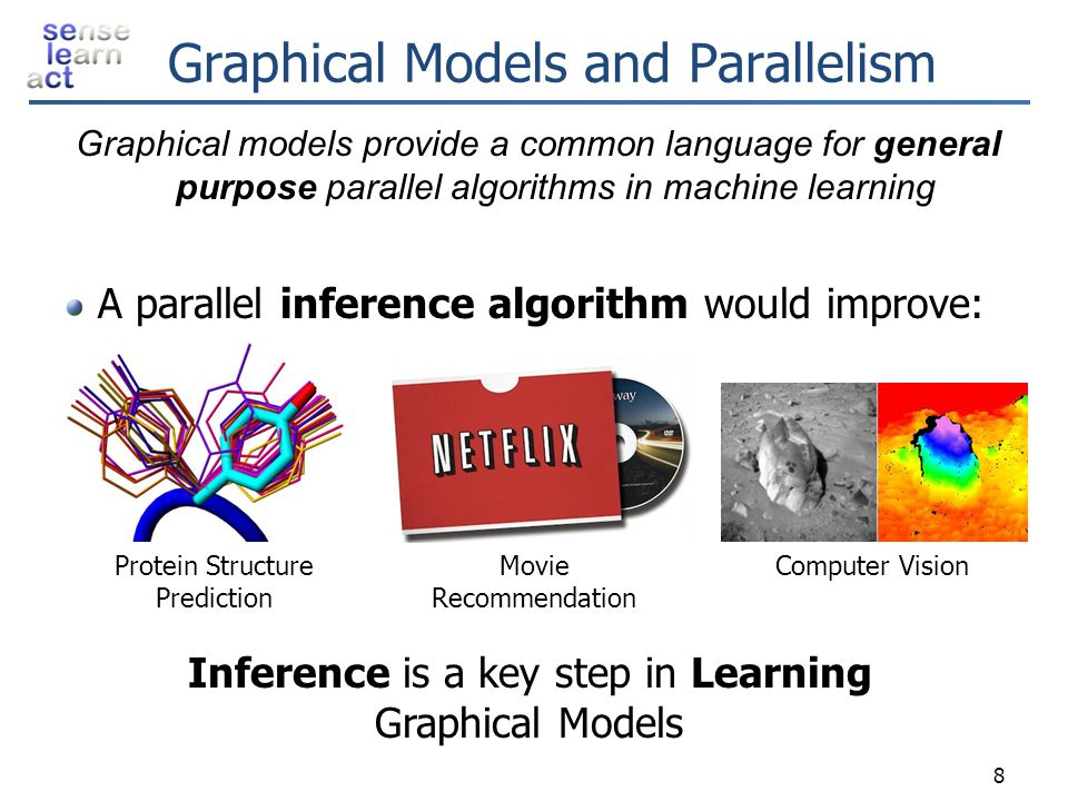 Summary 59 Algorithmic EfficiencyParallel Efficiency Implementation Efficiency Independent Parallel Splashes Splash Structure + Belief Residual Scheduling Distributed Queues Asynchronous Communication Over-Partitioning Experimental results on large factor graphs: Linear to super-linear speed-up using up to 120 processors