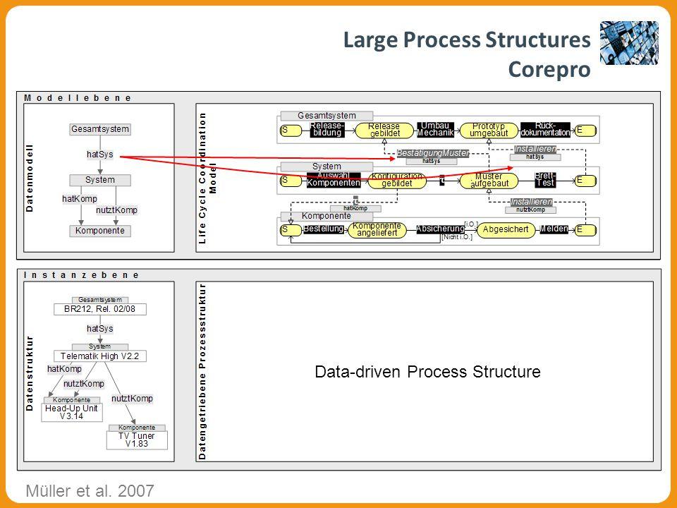 g a g a Data-driven Process Structure Large Process Structures Corepro Müller et al. 2007