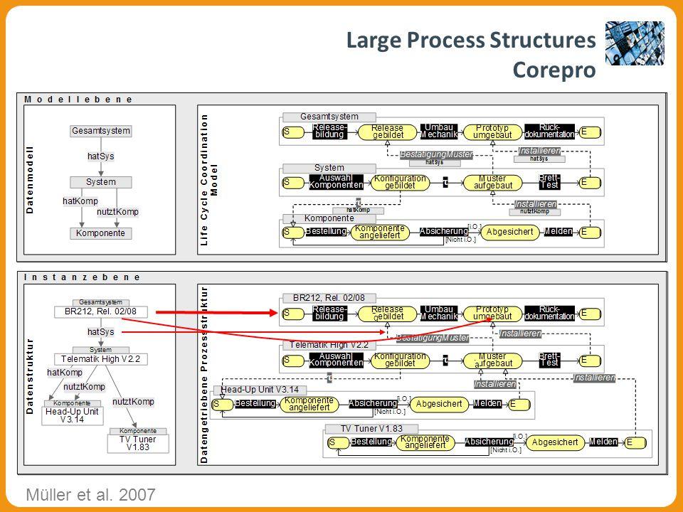 g a g a Large Process Structures Corepro Müller et al. 2007