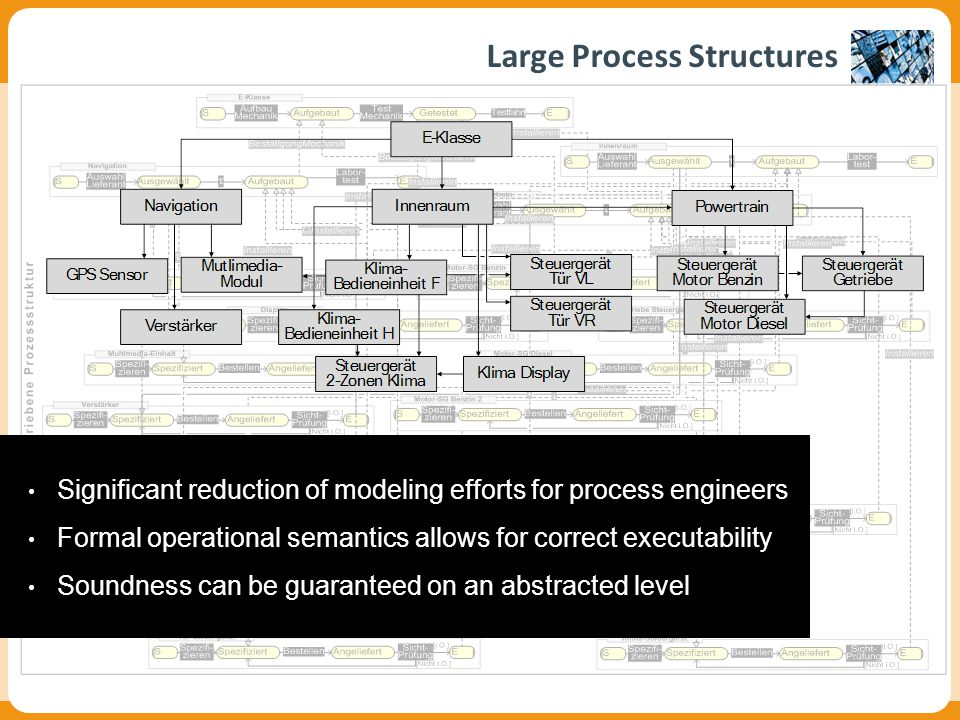 Large Process Structures Data-driven Process Structures: Corepro Significant reduction of modeling efforts for process engineers Formal operational semantics allows for correct executability Soundness can be guaranteed on an abstracted level