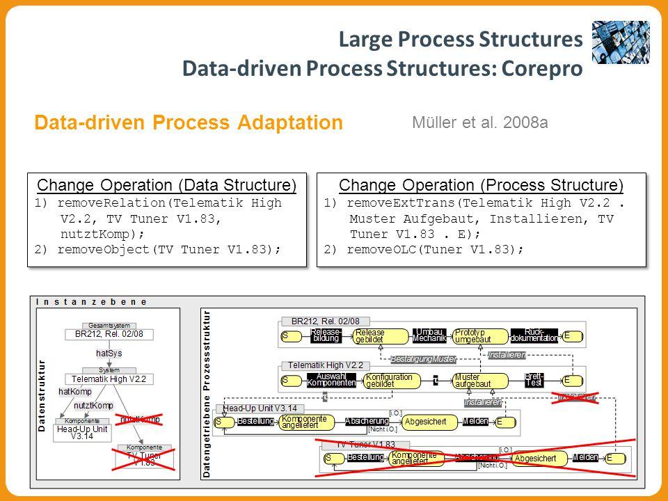 Change Operation (Data Structure) 1) removeRelation(Telematik High V2.2, TV Tuner V1.83, nutztKomp); 2) removeObject(TV Tuner V1.83); Change Operation (Data Structure) 1) removeRelation(Telematik High V2.2, TV Tuner V1.83, nutztKomp); 2) removeObject(TV Tuner V1.83); Change Operation (Process Structure) 1) removeExtTrans(Telematik High V2.2.